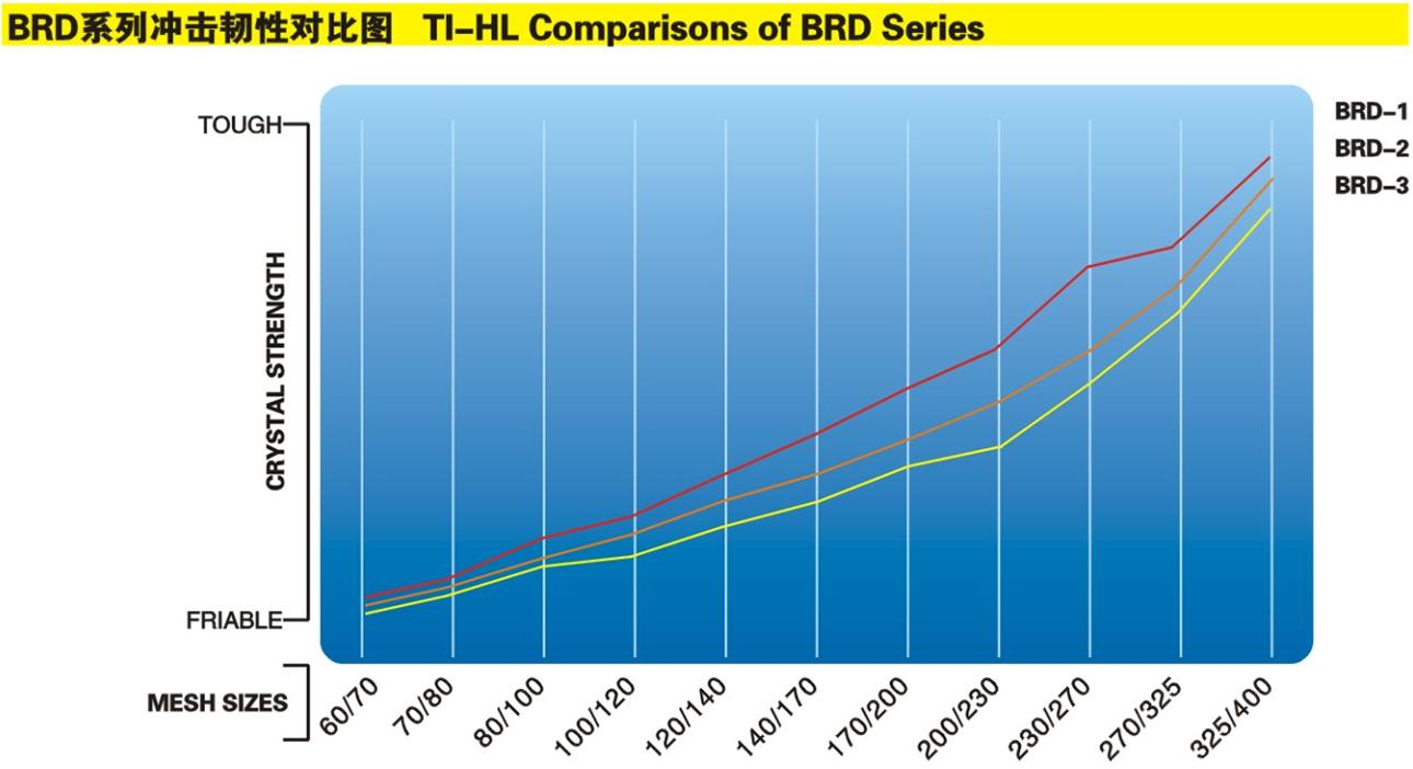 BRD系列沖級韌性對比圖 .png