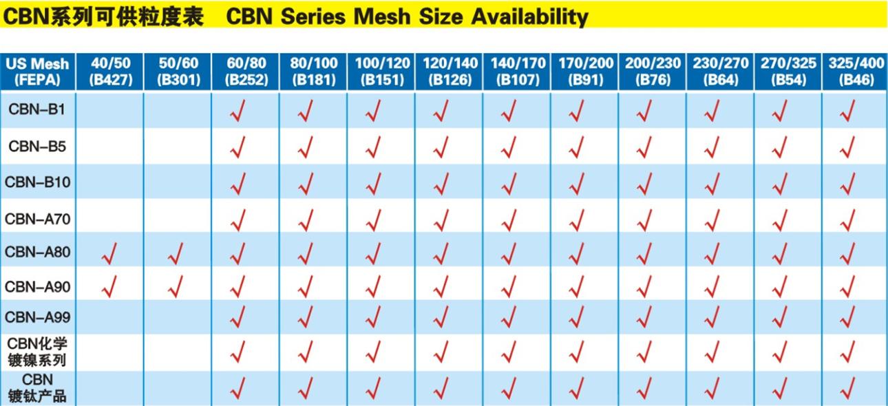 CBN系列可提供粒度圖.png